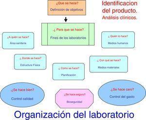 Organización del laboratorio y definición de los objetivos.