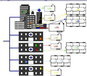 Integración de todos los laboratorios del área sanitaria.