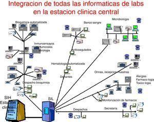 Integración de todos los sistemas informáticos del área sanitaria en la «estación clínica central».