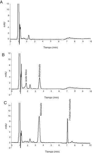 Cromatogramas obtenidos a 305nm para (A) plasma blanco; (B) plasma blanco fortificado con 1,00μmol/L de metotrexato y 1,00μmol/L de ácido fólico; (C) plasma de un paciente en tratamiento, en el que se observa también la señal del 7-hidroxi-metotrexato.