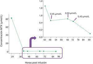 Curva de metabolización lenta obtenida para un paciente que presentó un rebote en la concentración plasmática de metotrexato (MTX) a la hora 66 postinfusión.