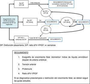 Algoritmo propuesto para la selección de pacientes con riesgo de desarrollar enfermedades relacionadas con la disfunción placentaria. Modificada de Herraiz et al.20.