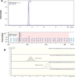 Cromatogramas obtenidos de las muestras de la paciente. (A) Preglucarpidasa: solo se encuentra MTX con tiempo de retención 3,43min y MTX m/z+ ion 455,179. (B) De arriba a abajo, ausencia de DAMPA previo a glucarpidasa, MTX preglucarpidasa, DAMPA posglucarpidasa y MTX posglucarpidasa.