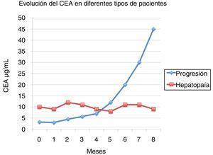 Evolución del CEA en diferentes tipos de pacientes.