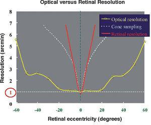 Optical resolution compared to cone sampling and retinal resolution. There is a good match at the fovea, but retinal resolution worsens much more rapidly with eccentricity than optical resolution.