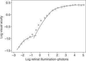 Relationship between visual performance (as log visual acuity) and retinal illuminance. As retinal illuminance increases, visual acuity increases by up to 2 log units (cone-mediated improvements account for the most significant improvements from approximately 6/60 to 6/3 Snellen equivalent-see upper portion of curve). Shlaer5.