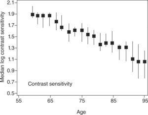 Effect of normal aging on contrast sensitivity. Experimental data show a 1-log unit sensitivity decrease from age 60 to 95.