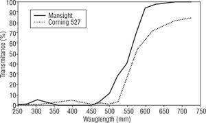 Comparison between Transmission curves for CPF 527 and Maxsight Amber contact lens.