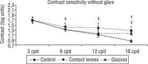 Contrast sensitivity without glare. Differences was statistically significant for all frequencies (p<0.05) except the 3 cpd one. Student-t test for matched-pairs. *p<0.05 Control vs. Contact lenses&#59; ‡p<0.05 Contact lenses vs. Glasses&#59; †p<0.05 Control vs. Glasses.