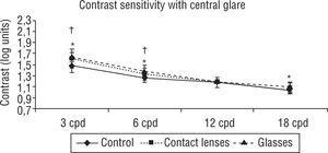 Contrast sensitivity with central glare. Significant differences for the frequency of 3 cpd between the contact lens filter and the control group and glasses filter with control (p<0.05). Also, between the glasses filter and control there was a significant improvement for 6 cpd spatial frequency (p<0.05). Student-t test for matched-pairs. *p<0.05 Control vs. Contact lenses&#59; ‡p<0.05 Contact lenses vs. Glasses&#59; †p<0.05 Control vs. Glasses.
