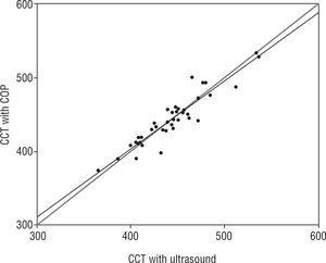 Correlation between central stromal thickness (CST) measurements in microns made with the Concerto on-board (COP) and ultrasound pachymeters. The black line represents the linear regression as compared to the gray 1:1 line.