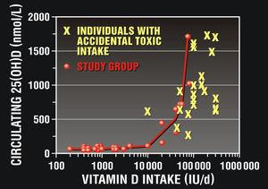 Vitamin D toxicity does not occur until 20,000IU per day. Slide used with permission, John Cannell, MD www.vitaminDcouncil.org.