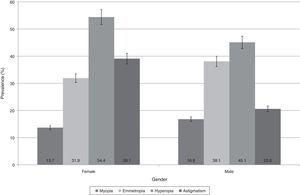 Prevalence of refractive error by gender. Hyperopia and astigmatism are more frequent in females than male (P<0.05)