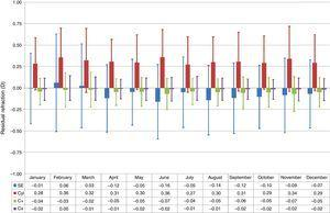 Box-and-whisker plot of the residual refraction for treatments performed at each month of the year. The box-edges indicate the first and third quartiles (covering 50% of the total outcomes), and the dash inside the box is the median. The whiskers indicate the minimum and maximum values. Treatments performed in April, June, August, September, and October showed relative undercorrections of the SE (P<.005), whereas treatments performed in January, February, and March showed relative overcorrections of the SE (P<.05). Treatments performed in February and June showed relative undercorrections of the Ast (P<.01), whereas treatments performed in January and July showed relative overcorrections of the Ast (P<.05). Treatments performed in June and November showed relative undercorrections of the cardinal astigmatism component (P<.05), whereas treatments performed in February and March showed relative overcorrections of the cardinal astigmatism component (P<.05).