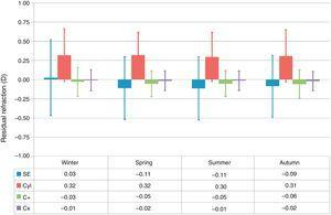 Box-and-whisker plot of the residual refraction for treatments performed at each season of the year. The box-edges indicate the first and third quartiles (covering 50% of the total outcomes), and the dash inside the box is the median. The whiskers indicate the minimum and maximum values. Treatments performed in Spring and Summer showed relative undercorrections of the SE (P<.0005), whereas treatments performed in Winter showed relative overcorrections of the SE (P<.0001). Similarly, treatments performed in Autumn showed relative undercorrections of the cardinal astigmatism component (P<.05), whereas treatments performed in Winter showed relative overcorrections of the cardinal astigmatism component (P<.0005).