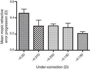 Plot of under-correction of myopia and mean refractive error progression. Plotted is the mean+1SEM.