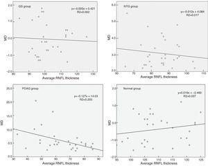 Scatterplots of average RNFL thickness vs. MD in GS, NTG, POAG and normal. Average RNFL thickness expressed in micrometers, MD in decibels. POAG indicates primary open angle glaucoma&#59; GS, glaucoma suspects&#59; NTG, normal tension glaucoma&#59; MD, mean deviation&#59; RNFL, retinal nerve fiber layer thickness.
