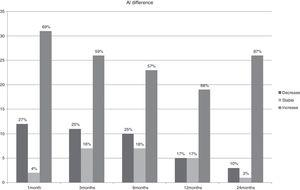 Percentage of eyes with stability, increase or decrease in axial eye length (AL) values.