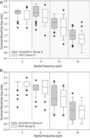 Box plot diagrams showing median contrast sensitivity values. (A) ClinicCSF.v1 and Functional Acuity Contrast Test (FACT) measured in Group 1 of subjects (B) ClinicCSF.v2 and FACT measured in Group 2 of subjects.