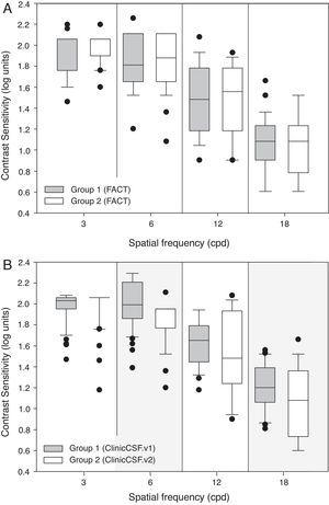 Box plot diagrams showing median contrast sensitivity values. (A) Group 1 and Group 2 of subjects measured with the Functional Acuity Contrast Test (FACT). (B) Group 1 and Group 2 of subjects measured with the ClinicCSF.v1 and ClinicCSF.v2, respectively.