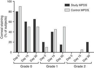 Corneal staining (primary safety variable). The data show the percentage of subjects with corneal fluorescein staining on 0, 15, and 30 days of use of each multipurpose disinfecting solution (MPDS) (study and control). No staining higher than grade 2 was seen throughout the study.