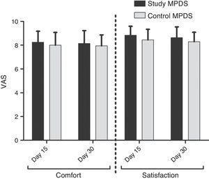Subject comfort and satisfaction with the study and control multipurpose disinfecting solutions (MPDSs). The data show the average comfort and satisfaction values of the subjects on days 15 and 30 of use of each MPDS. VAS: visual analog scale.