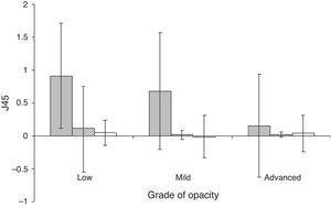 Variation in the J45 component of the optical compensation of the patients, according to the type of cataract and grade of opacity. The bars show the mean and the error is 1SD. PSC: grey bar; cortical: striped bar; nuclear: white bar.