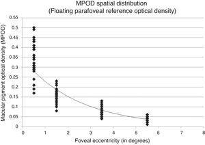 Best fitting 1st-order exponential decay function demonstrated by MPOD spatial distribution allowing the exponential function to float using only measured eccentricites. The resulting exponential fit equation was y=0.343e−0.404x with a covariance value of r2=0.853.