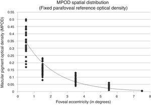 Best fitting 1st-order exponential decay function demonstrated by MPOD spatial distribution assuming a fixed, negligible parfoveal reference MPOD. The resulting exponential fit equation was y=0.451e−0.543x with a covariance value of r2=0.912.
