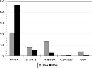 Visual acuity. PVA; presenting visual acuity, FVA; final visual acuity characteristics.