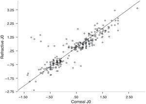 Scatter plot between refractive J0 and corneal J0.