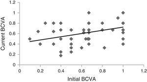 Relationship between the best corrected visual acuity (BCVA) measured at first visit and recently. N=72 eyes. Mean time difference between the present and the initial measurements: 28.7 years. The regression line is: y=0.31x+0.42.