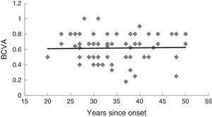 Relationship between the last best corrected visual acuity (BCVA) and the number of years since the onset of the disease. N=72 eyes. The regression line is: y=0.0006x+0.59.
