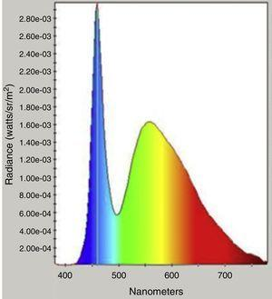 Spectral output of Oculus C-Quant glare source as measured with SpectraScan PR-650 (Photoresearch, CA).