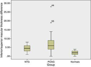Average macular thickness asymmetry in different study groups. The inferior/superior macular thickness difference was greater in POAG compared to normal and NTG. The box plot represents 95% confidence intervals. POAG – primary open angle glaucoma; NTG – normal tension glaucoma.