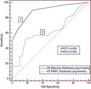 Receiver operating characteristic (ROC) curves for NTG group. The area under ROC curve was greater for macular thickness asymmetry than retinal nerve fiber layer thickness asymmetry.