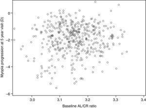 Baseline AL/CR ratio vs. myopia progression at 5-year visit.