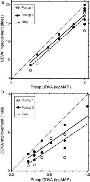 shows line improvement versus preoperative visual acuity. (a) Line improvement in UDVA vs. preoperative UDVA lin logMAR. (b) Line improvement in CDVA vs. preoperative CDVA in logMAR.