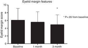Eyelid margin features gradually improved over the course of the 3 months, with a significant net change in of −1.1 grade units from baseline.