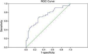 ROC curve for GCC FLV, AUC=0.732, 95% CI: 0.624–0.840, p<0.001.