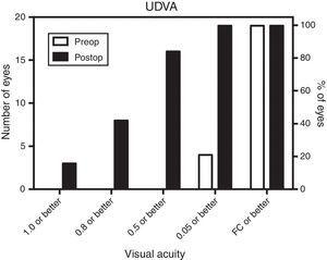 Uncorrected distance visual acuity (UDVA) before and after MyoRing treatment.
