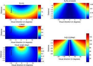 Left panel: Heat maps for focal distance Df (up panel) and vergence γ (middle panel) as functions of the observer's location in the cinema theatre. Heat map for the visual angle subtended by the target stereogram as a function of the observer's position in the cinema (down panel). Distances are in m, and angles in degrees. Right panel: upper panel: Heat map for the Dc/Df ratio as a function of the observer's location in the cinema theatre. Lower panel: Heat map for the oculomotor imbalance |β1−β2| as a function of the observer's location in the cinema of Figs. 2–4, for a situation in which the interocular line is kept parallel to the screen (the case of cross-disparity). Distances are in m, and angles in degrees.