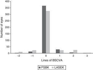 Femtosecond laser-assisted sub-Bowman keratomileusis (FSBK) versus laser-assisted subepithelial keratomileusis (LASEK): postoperative change in best spectacle-corrected visual acuity 6 months after surgery.