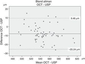 Bland–Altman plots comparing optical coherence tomography (OCT) and ultrasonic pachymeter (USP). Mean value and lower and upper limits of agreement (mean: 7.88μm&#59; LoA: −25.24 to 9.48μm).