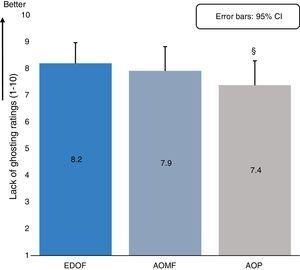 Estimated means (means calculated assuming an equal distribution between add-groups) for 'lack of ghosting' ratings averaged across all test distances (day and night time measures combined) determined from the linear mixed model for all study lenses. The error bars indicate the upper bound of the 95% confidence interval. The symbol '¥' represents statistically significant difference observed between extended depth-of-focus prototype (EDOF) and AIR OPTIX Aqua multifocal (AOMF) lenses and symbol '§' represents statistically significant difference observed between EDOF and ACUVUE OASYS for presbyopia (AOP) lenses.
