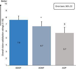 Estimated means (means calculated assuming an equal distribution between add-groups) for 'overall vision satisfaction' ratings at each test distance (day and night time measures combined) determined from the linear mixed model for all study lenses. The error bars indicate the upper bound of the 95% confidence interval. The symbol '¥' represents statistically significant difference observed between extended depth-of-focus prototype (EDOF) and AIR OPTIX Aqua multifocal (AOMF) lenses and symbol '§' represents statistically significant difference observed between EDOF and ACUVUE OASYS for presbyopia (AOP) lenses.