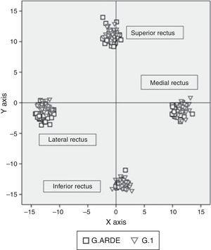 """Comparative chart of the location of the geometric center for each rectus muscles between G. ARDE (quadrate) (n=31) and in G.1 (inverted triangle) (n=32). """"x"""" axis=horizontal axis, """"y"""" axis=vertical axis. Positive values in the horizontal axis correspond to the medial rectus and the negatives to the lateral rectus. On the vertical axis the positive values correspond to the superior rectus and the negative ones to the inferior rectus."""