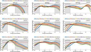 Log transformed through password-focus retinal image quality values computed as a function of 5 pupil diameters: from 3 to 5mm in 0.5mm steps. This data represents computations performed on the schematic eye embedded with Model 2 inherent aberrations. The correcting lens was well-centered over the cornea. A red dashed line across subgraphs indicates the ideal threshold RIQ. The bounded area under the perpendicular lines drawn from X-axis (absolute value) is inscribed at the corner of each sub-graphs indicate the variance of TFRIQ between the five pupil diameters.