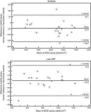 The Bland–Altman plots illustrate the level of agreement between the analysis methods for the evaluation of ECD in corneas with guttata or low INP. The solid line represents the mean difference, and the dashed lines show the 95% limits of agreement.