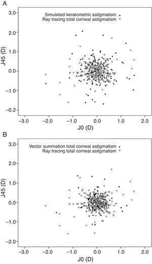 Vector analysis of astigmatic magnitudes measured by the three methods, plotted as an astigmatic vector for each eye. (A) Vector analysis of astigmatic magnitude measured by keratometric astigmatism versus ray tracing. (B) Vector analysis of astigmatic magnitudes measured by vector summation of the anterior and posterior corneal astigmatism versus ray tracing (J0=Jackson cross-cylinder power, axes at 90° and 180°&#59; J45=Jackson cross-cylinder power, axes at 45° and 135°).
